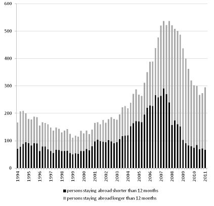 Figure 6. Stock of Polish migrants staying temporarily abroad according to Labour Force Survey, 1994-2011 (2nd quarter)