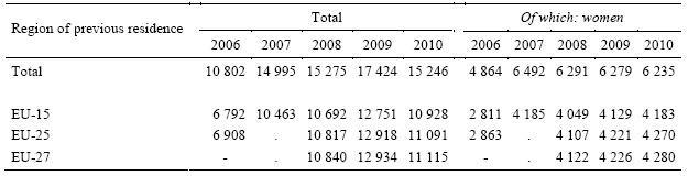 Table 2. Polish and foreign nationals who arrived from abroad and who registered for permanent stay, 2006-2010