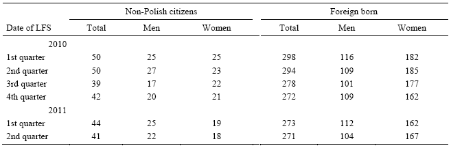 Table 3. Estimates on the number of foreigners based on the Labour Force Surveya, 2010-2011 (in thousand)