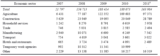 Table 6. Number of employers' declarations of intent to employ a foreigner, by sector of employment, 2007-2011